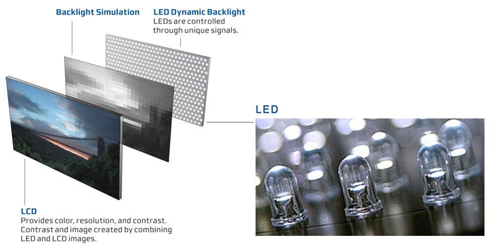 TV LCD à rétroéclairage LED. Comment fonctionne une télévision à  rétroéclairage à LED 2aae06b55a14